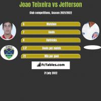 Joao Teixeira vs Jefferson h2h player stats