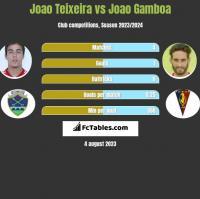 Joao Teixeira vs Joao Gamboa h2h player stats