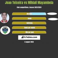 Joao Teixeira vs Mihlali Mayambela h2h player stats