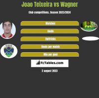 Joao Teixeira vs Wagner h2h player stats