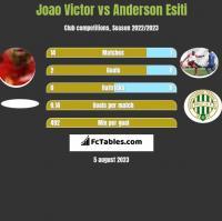 Joao Victor vs Anderson Esiti h2h player stats