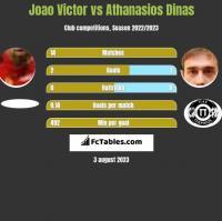 Joao Victor vs Athanasios Dinas h2h player stats