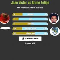 Joao Victor vs Bruno Felipe h2h player stats