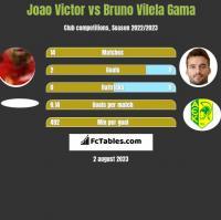 Joao Victor vs Bruno Vilela Gama h2h player stats