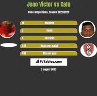 Joao Victor vs Cafu h2h player stats