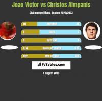 Joao Victor vs Christos Almpanis h2h player stats