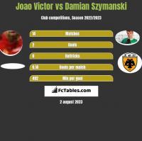 Joao Victor vs Damian Szymanski h2h player stats