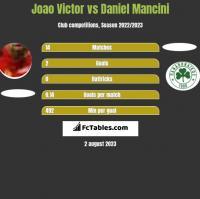 Joao Victor vs Daniel Mancini h2h player stats