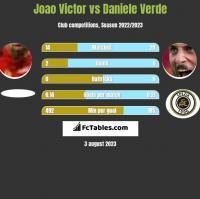 Joao Victor vs Daniele Verde h2h player stats