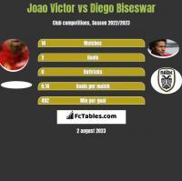 Joao Victor vs Diego Biseswar h2h player stats