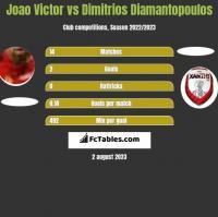Joao Victor vs Dimitrios Diamantopoulos h2h player stats
