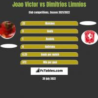 Joao Victor vs Dimitrios Limnios h2h player stats