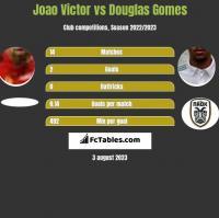Joao Victor vs Douglas Gomes h2h player stats