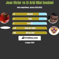 Joao Victor vs El-Arabi Soudani h2h player stats