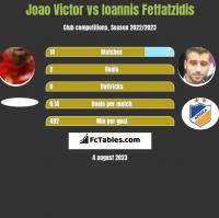 Joao Victor vs Giannis Fetfatzidis h2h player stats