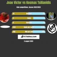 Joao Victor vs Kosmas Tsilianidis h2h player stats