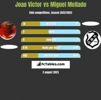 Joao Victor vs Miguel Mellado h2h player stats