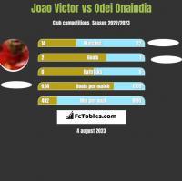 Joao Victor vs Odei Onaindia h2h player stats