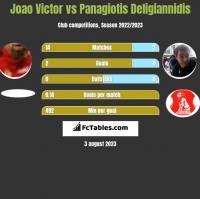 Joao Victor vs Panagiotis Deligiannidis h2h player stats