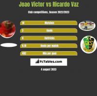Joao Victor vs Ricardo Vaz h2h player stats