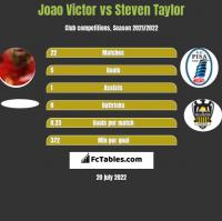 Joao Victor vs Steven Taylor h2h player stats