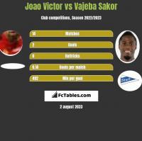 Joao Victor vs Vajeba Sakor h2h player stats