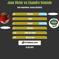 Joao Victor vs Lisandro Semedo h2h player stats