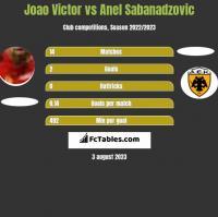 Joao Victor vs Anel Sabanadzovic h2h player stats