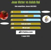 Joao Victor vs Asish Rai h2h player stats
