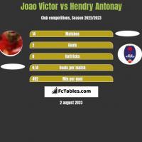 Joao Victor vs Hendry Antonay h2h player stats