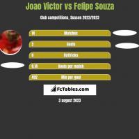 Joao Victor vs Felipe Souza h2h player stats