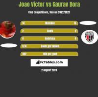 Joao Victor vs Gaurav Bora h2h player stats