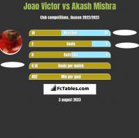 Joao Victor vs Akash Mishra h2h player stats