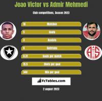 Joao Victor vs Admir Mehmedi h2h player stats