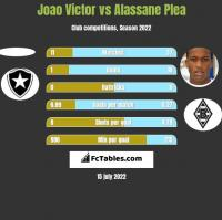 Joao Victor vs Alassane Plea h2h player stats