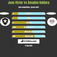 Joao Victor vs Amadou Haidara h2h player stats