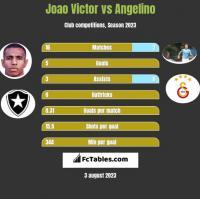 Joao Victor vs Angelino h2h player stats