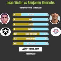 Joao Victor vs Benjamin Henrichs h2h player stats