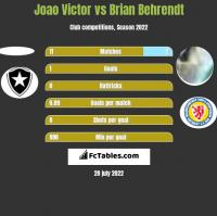Joao Victor vs Brian Behrendt h2h player stats