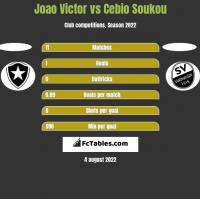 Joao Victor vs Cebio Soukou h2h player stats