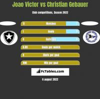 Joao Victor vs Christian Gebauer h2h player stats
