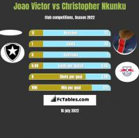 Joao Victor vs Christopher Nkunku h2h player stats