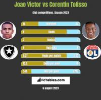 Joao Victor vs Corentin Tolisso h2h player stats