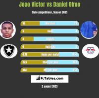 Joao Victor vs Daniel Olmo h2h player stats