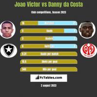 Joao Victor vs Danny da Costa h2h player stats