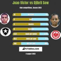 Joao Victor vs Djibril Sow h2h player stats