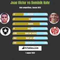Joao Victor vs Dominik Kohr h2h player stats