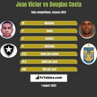 Joao Victor vs Douglas Costa h2h player stats