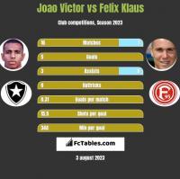 Joao Victor vs Felix Klaus h2h player stats