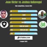 Joao Victor vs Joshua Guilavogui h2h player stats